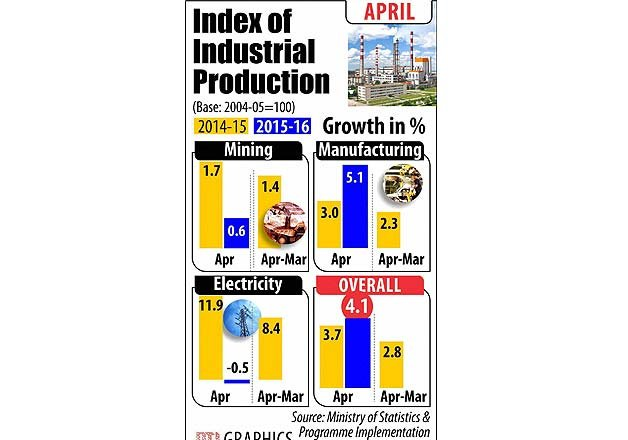 industrial production grows at 4.1 percent in april