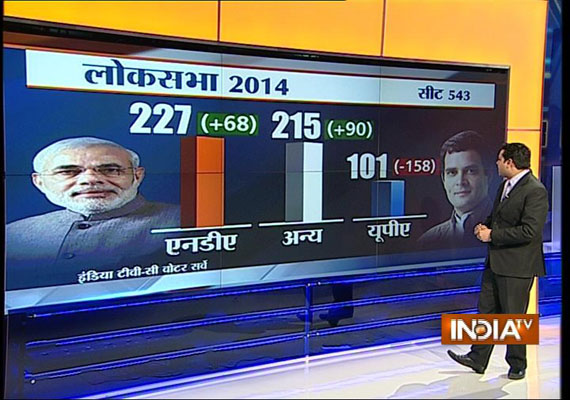 india tv c voter projection big gains for bjp in up bihar