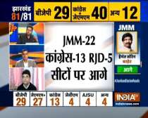 Hemant Soren likely to be next CM of Jharkhand as JMM-Congress allaince takes slender lead
