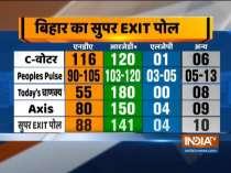 Bihar Super Exit Poll: Tejashwi-led Grand Alliance likely to sweep Bihar polls