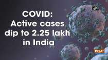 COVID: Active cases dip to 2.25 lakh in India