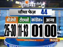 India TV Exit poll: TMC likely to get 11-13, BJP 25-30 and Other 01 in Fourth Phase