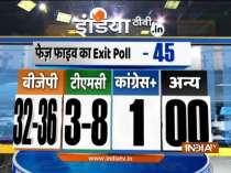 India TV Exit poll: BJP likely to win 32-36  seats in Bengal Elections