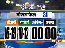 India TV Exit poll: BJP likely to win 16-19,TMC 10-12 in third phase