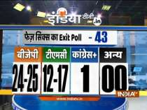Exit polls:   BJP may get 24-25 seats in Bengal polls six phase