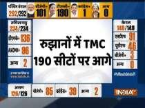 Bengal Results: TMC heading towards 190+, BJP over 100