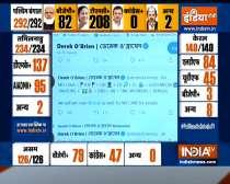 TMC leader Derek O'Brien targets BJP as TMC takes lead past 200