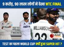 WTC Final between India and New Zealand becomes most-viewed Test since 2018