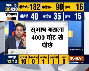 Haryana Assembly Election Results 2019: BJP crosses 40, Congress on 35
