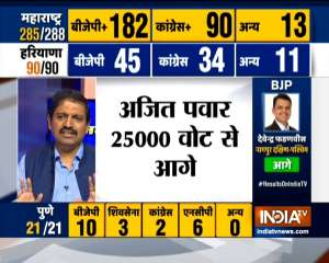 Haryana Assembly Election Results 2019: BJP crosses 45, Congress on 34