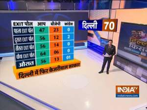 Delhi Assembly Election 2020: Poll of Exit Polls predicts AAP win